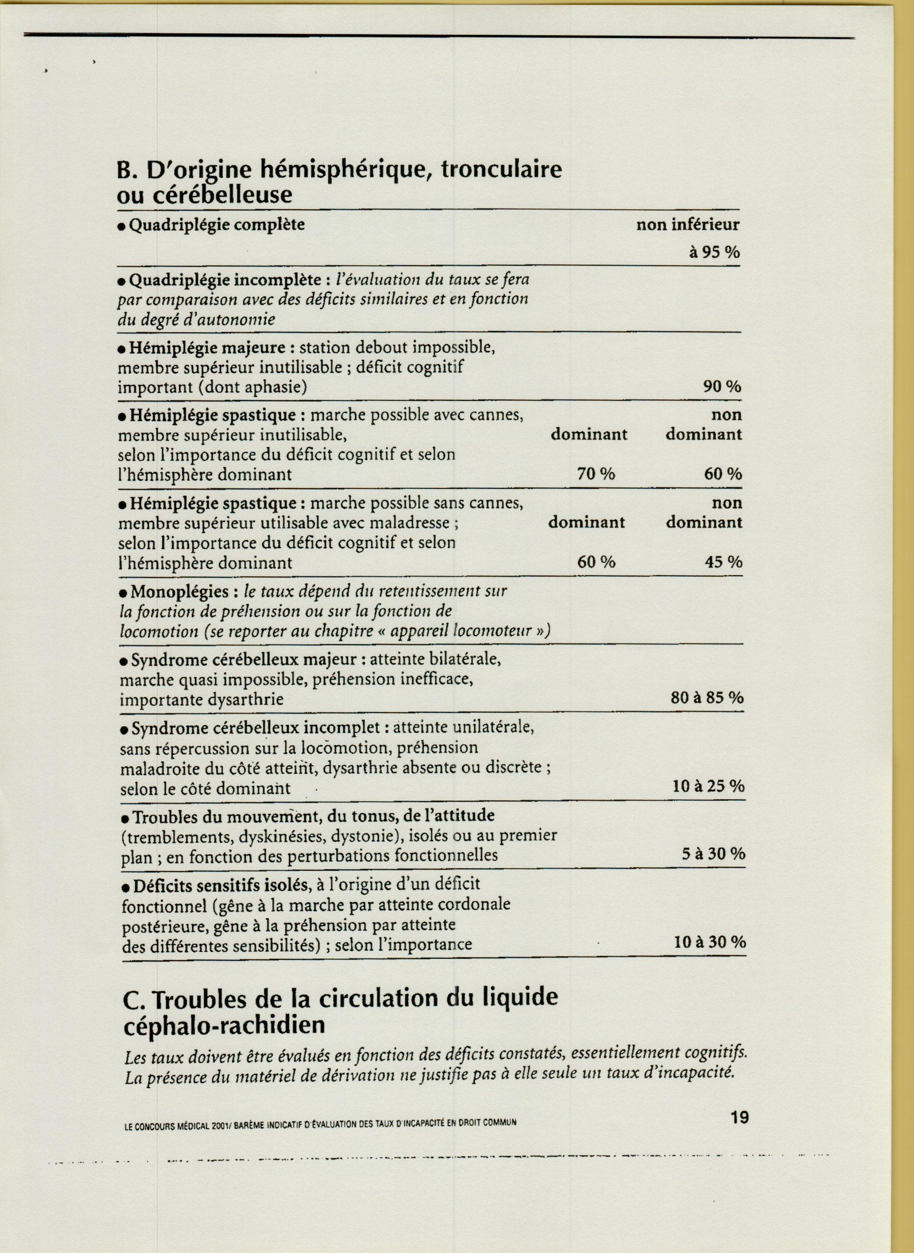 Le barème indicatifd'évaluation des taux d'incapacité en droit  commun neurologie cérébelleuse