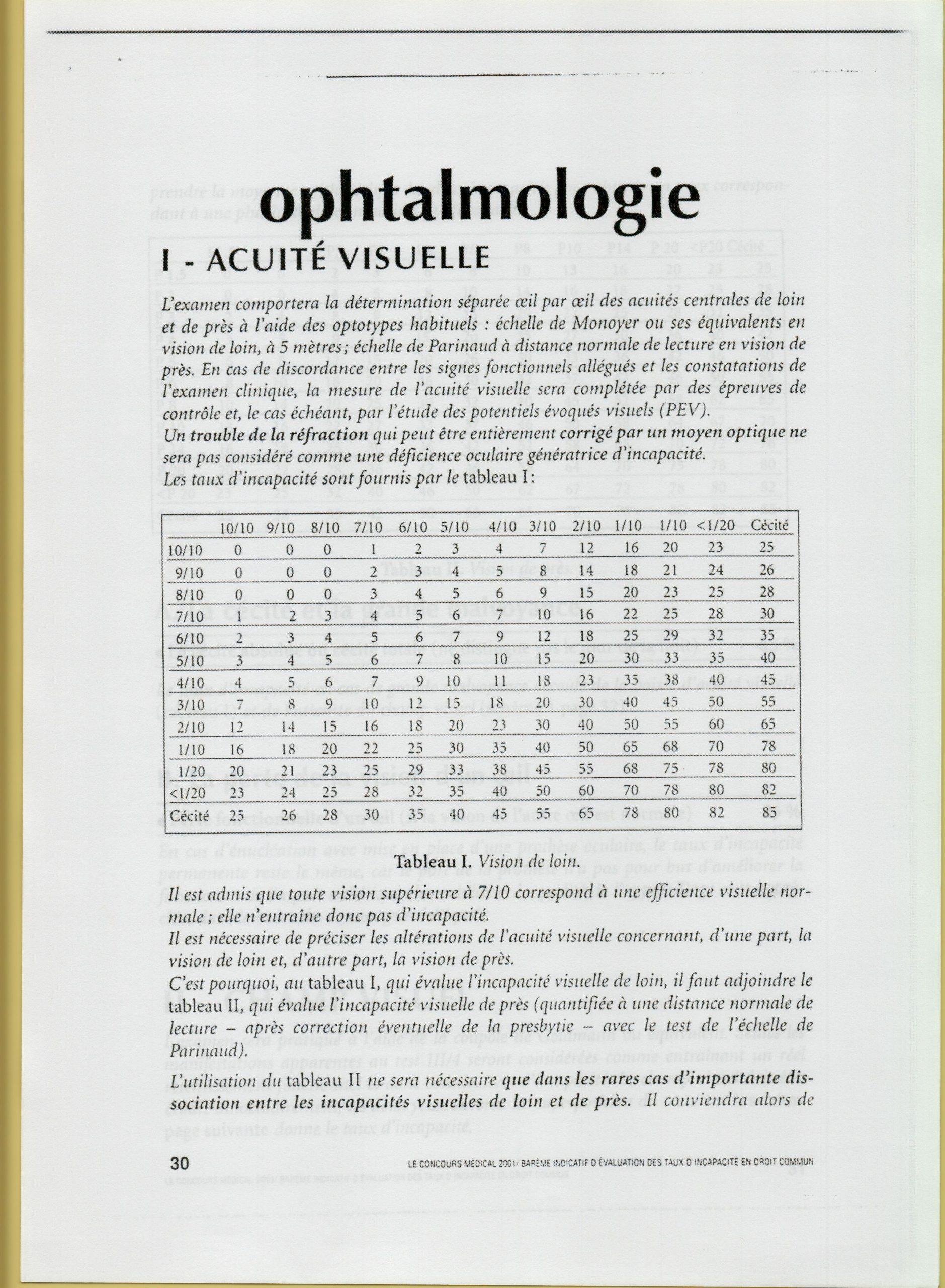 Le barème indicatifd'évaluation des taux d'incapacité en droit  commun ophtalmologie