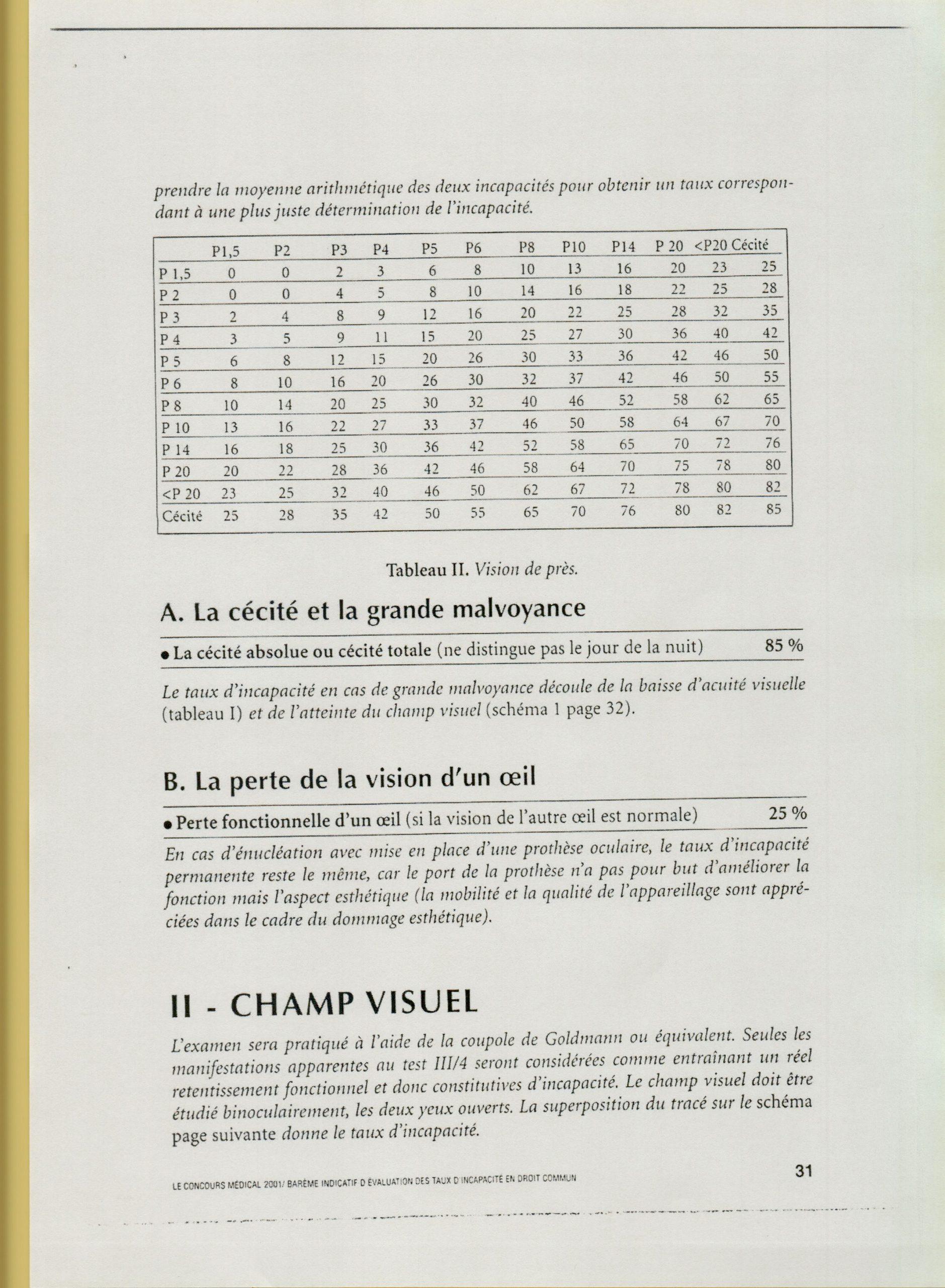 Le barème indicatifd'évaluation des taux d'incapacité en droit  commun perte de l 'œil